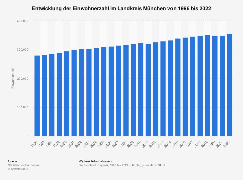 Statistik: Entwicklung der Einwohnerzahl im Landkreis München von 1995 bis 2020   Statista
