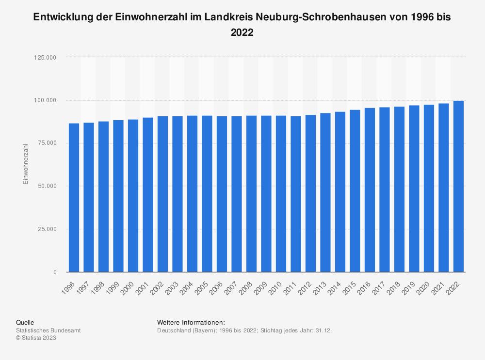 Statistik: Entwicklung der Einwohnerzahl im Landkreis Neuburg-Schrobenhausen von 1995 bis 2020 | Statista