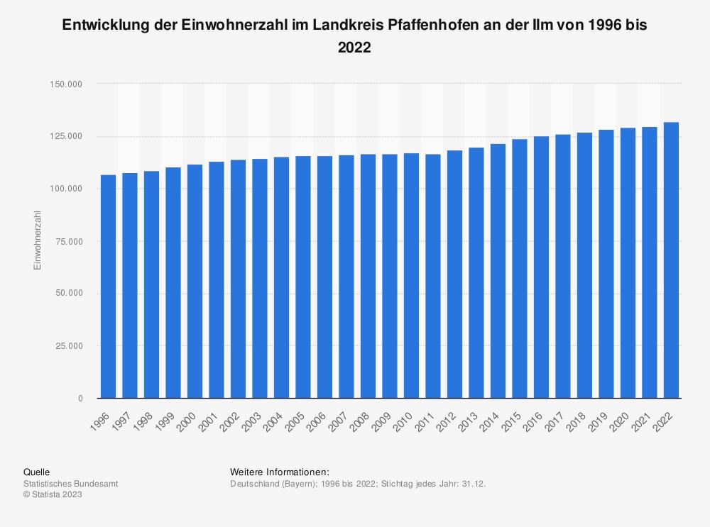 Statistik: Entwicklung der Einwohnerzahl im Landkreis Pfaffenhofen an der Ilm von 1995 bis 2019 | Statista
