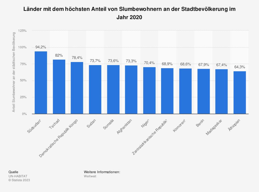 Statistik: Länder mit dem höchsten Anteil von Slumbewohnern an der Stadtbevölkerung im Jahr 2018   Statista