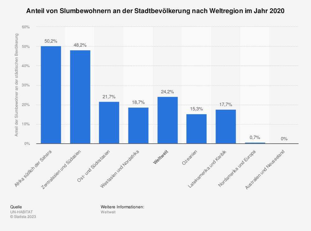 Statistik: Anteil von Slumbewohnern an der Stadtbevölkerung nach Weltregion im Jahr 2018 | Statista