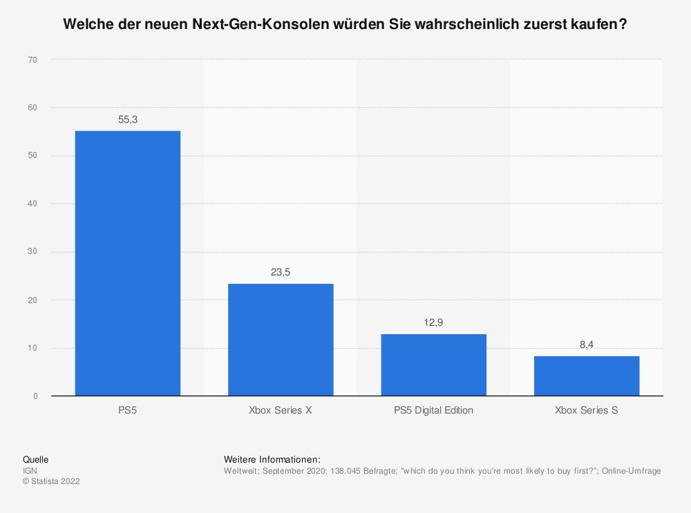 Statistik: Welche der neuen Next-Gen-Konsolen würden Sie wahrscheinlich zuerst kaufen? | Statista