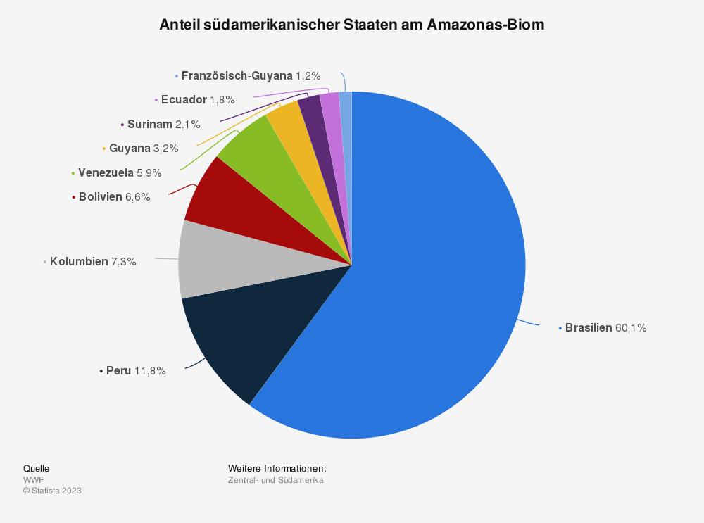 Statistik: Anteil südamerikanischer Staaten am Amazonas-Biom   Statista