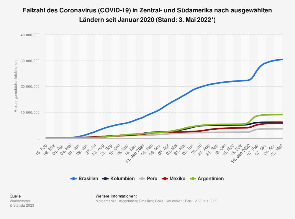 Statistik: Fallzahl des Coronavirus (COVID-19) in Zentral- und Südamerika nach ausgewählten Ländern seit Januar 2020 (Stand: 23. Oktober 2020) | Statista