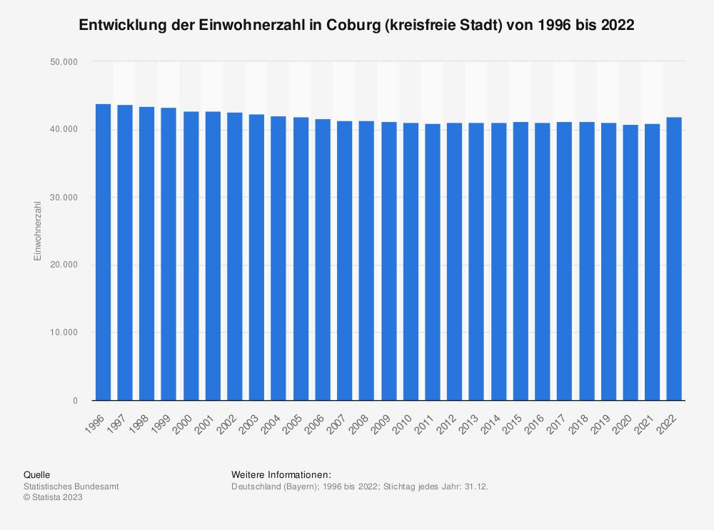 Statistik: Entwicklung der Einwohnerzahl in Coburg (kreisfreie Stadt) von 1995 bis 2019   Statista