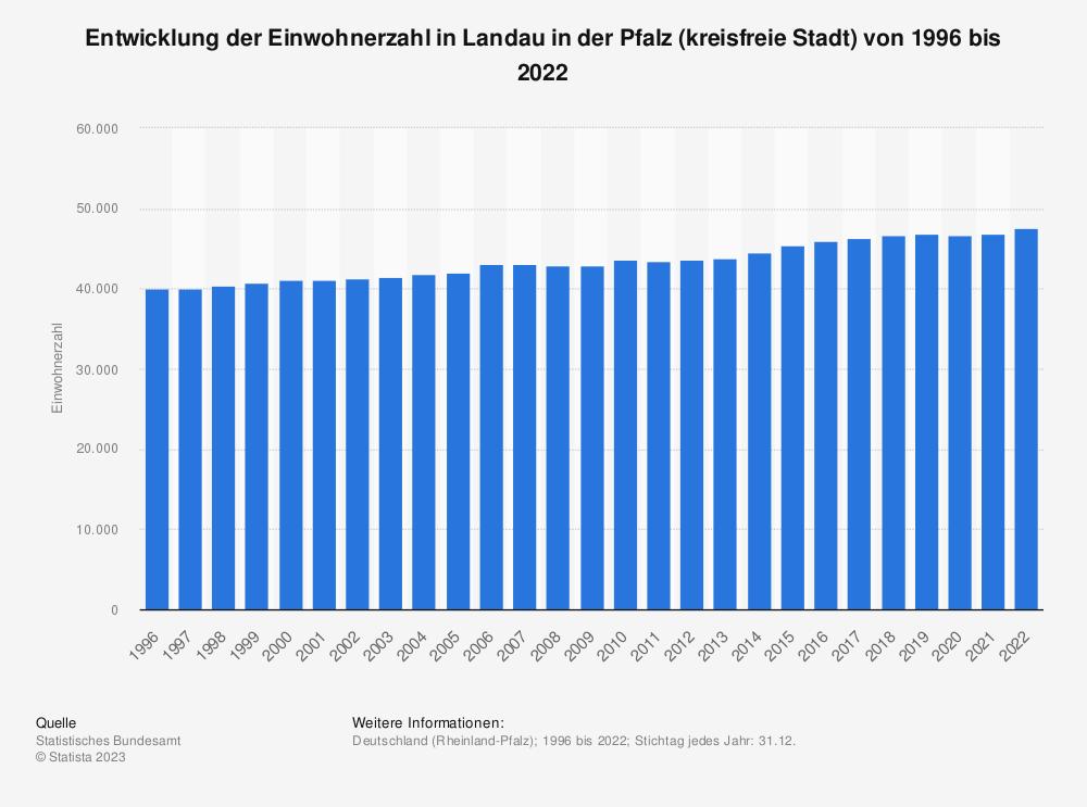 Statistik: Entwicklung der Einwohnerzahl in Landau in der Pfalz (kreisfreie Stadt) von 1995 bis 2019   Statista