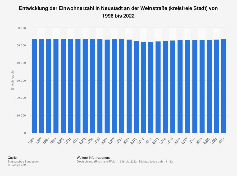 Statistik: Entwicklung der Einwohnerzahl in Neustadt an der Weinstraße (kreisfreie Stadt) von 1995 bis 2020 | Statista