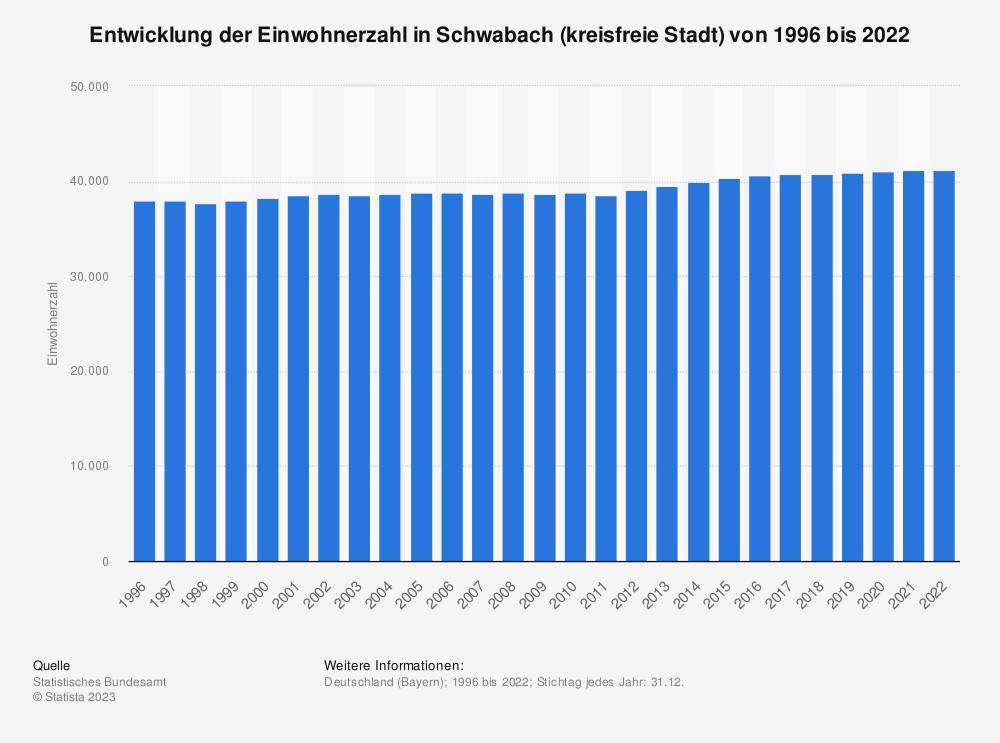 Statistik: Entwicklung der Einwohnerzahl in Schwabach (kreisfreie Stadt) von 1995 bis 2019 | Statista