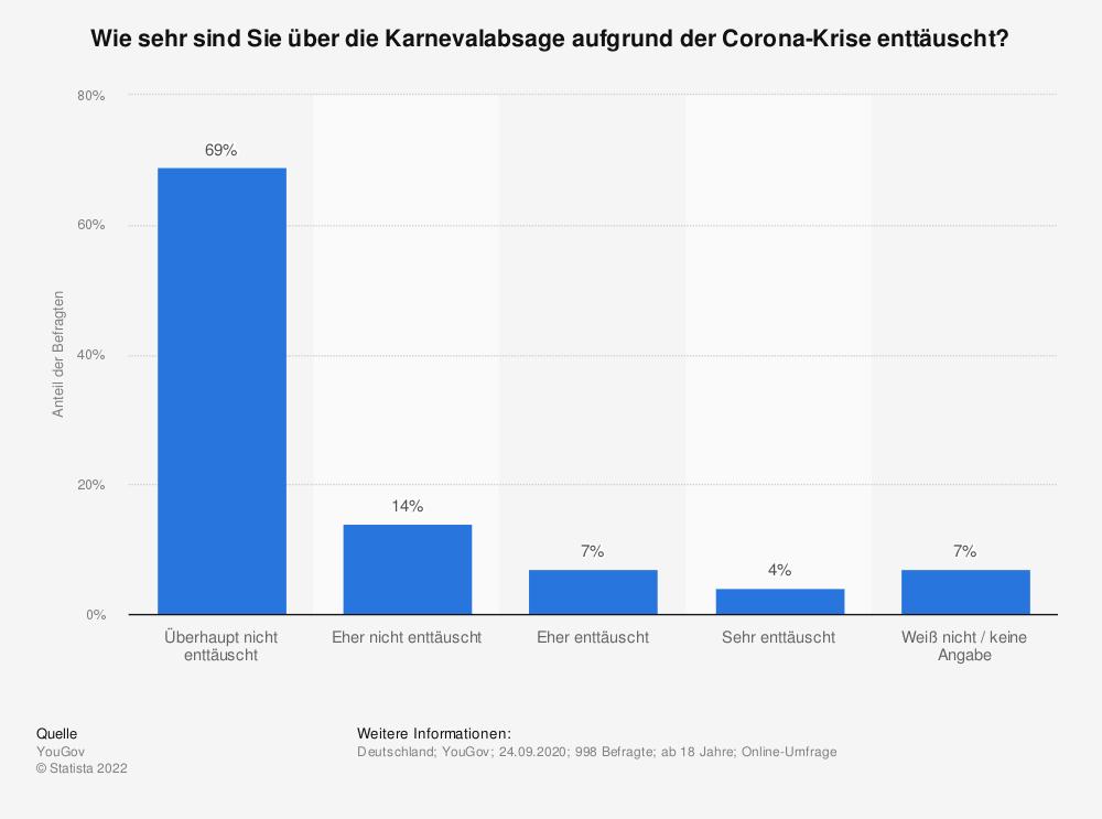 Statistik: Wie sehr sind Sie über die Karnevalabsage aufgrund der Corona-Krise enttäuscht?    Statista