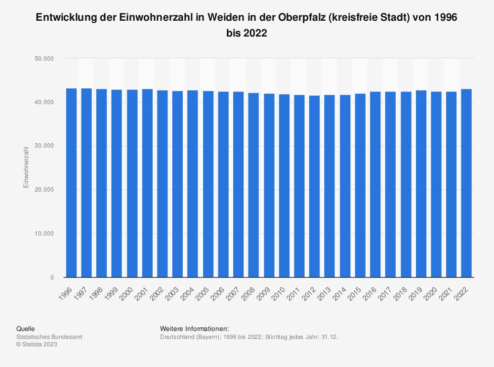 Statistik: Entwicklung der Einwohnerzahl in Weiden in der Oberpfalz (kreisfreie Stadt) von 1995 bis 2019 | Statista