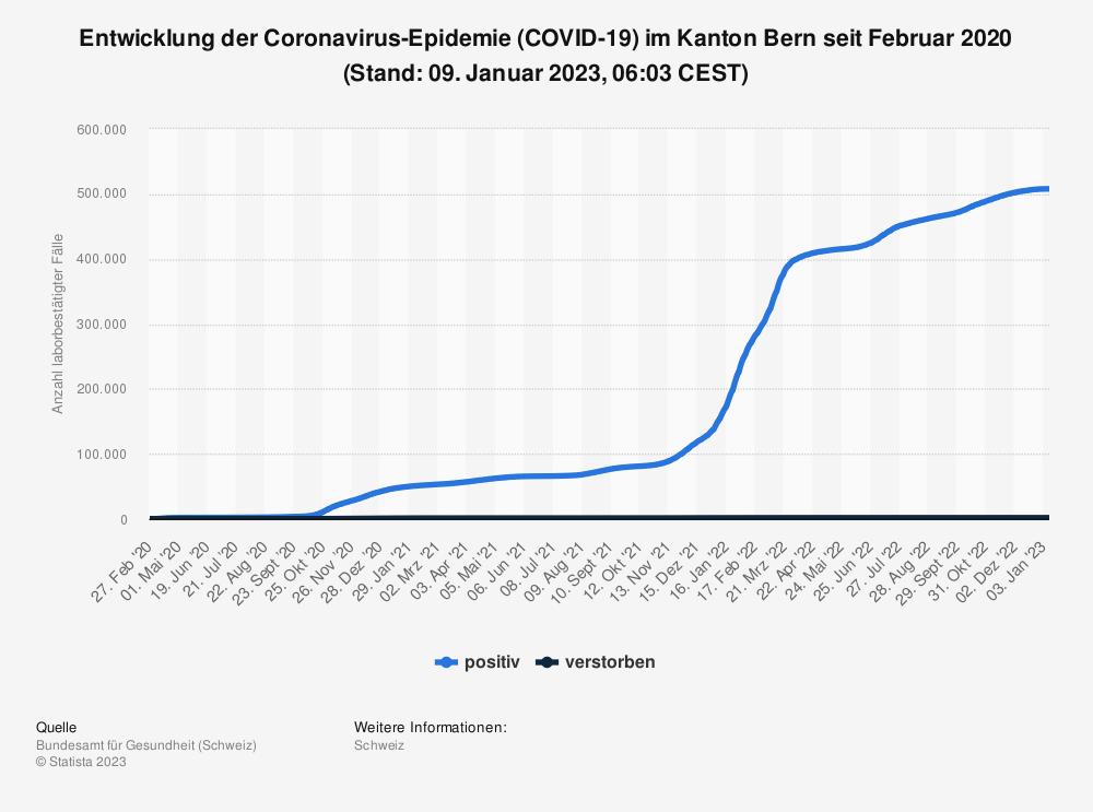 Statistik: Entwicklung der Coronavirus-Epidemie (COVID-19) im Kanton Bern seit Februar 2020 (Stand: 05. Mai 2021, 07:43 CEST) | Statista