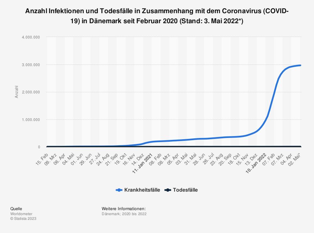 Statistik: Anzahl Infektionen und Todesfälle in Zusammenhang mit dem Coronavirus (COVID-19) in Dänemark seit Januar 2020 (Stand: 22. Januar 2021) | Statista