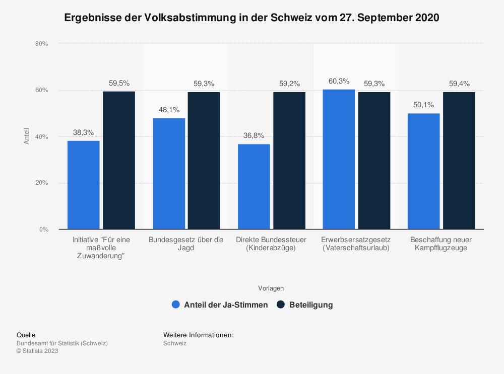 Statistik: Ergebnisse der Volksabstimmung in der Schweiz vom 27. September 2020 | Statista
