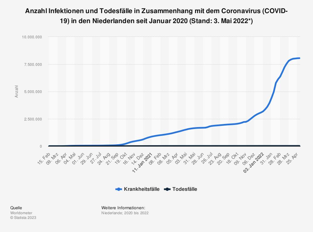 Statistik: Anzahl Infektionen und Todesfälle in Zusammenhang mit dem Coronavirus (COVID-19) in den Niederlanden seit Januar 2020 (Stand: 21. Juni 2021)   Statista