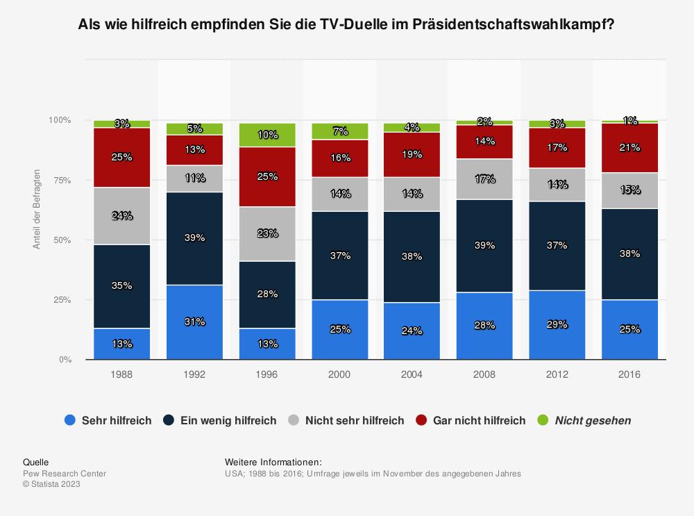 Statistik: Als wie hilfreich empfinden Sie die TV-Duelle im Präsidentschaftswahlkampf?   Statista