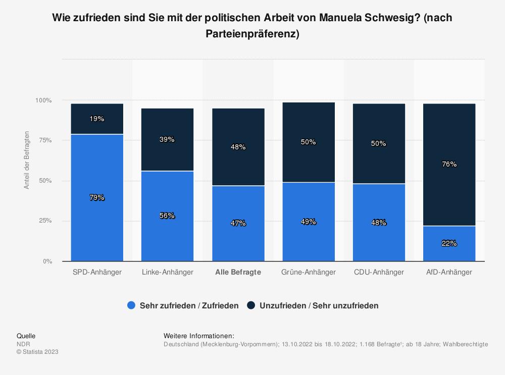 Statistik: Wie zufrieden sind Sie mit der politischen Arbeit von Manuela Schwesig? (nach Parteienpräferenz) | Statista