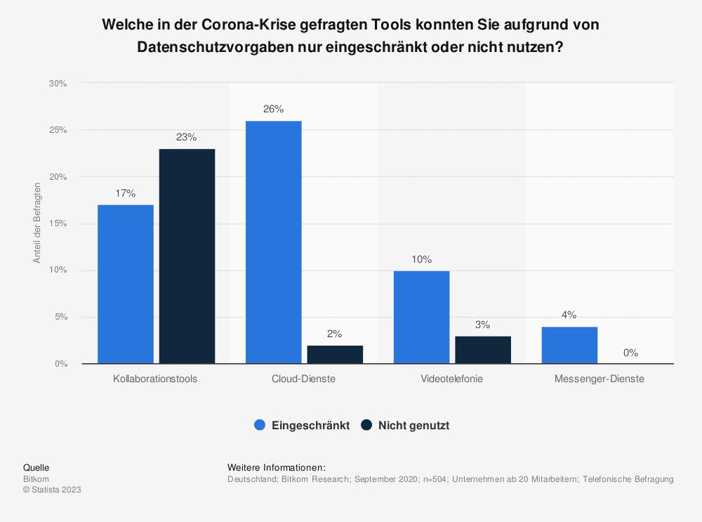 Statistik: Welche in der Corona-Krise gefragten Tools konnten Sie aufgrund von Datenschutzvorgaben nur eingeschränkt oder nicht nutzen?   Statista