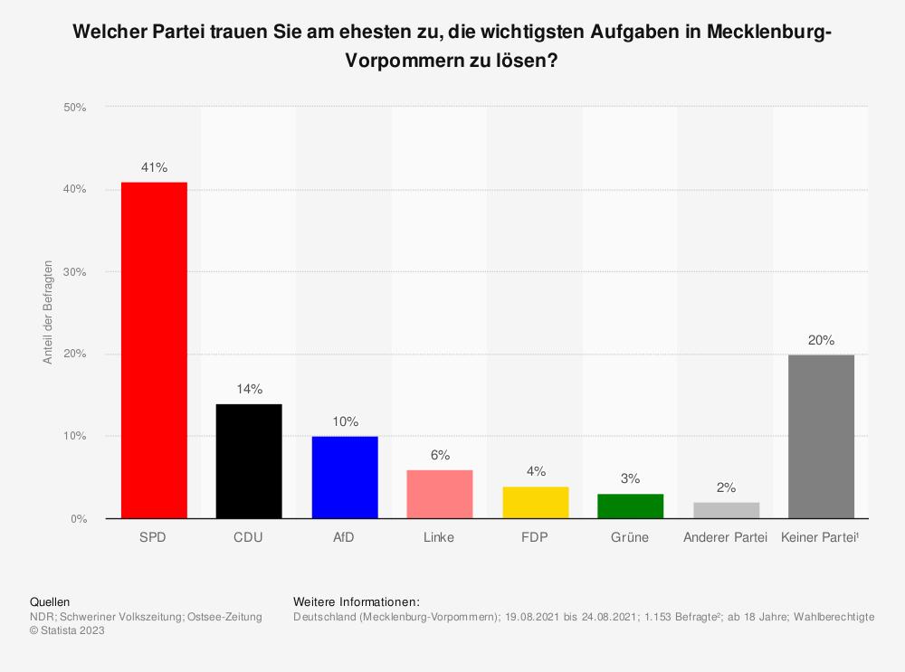 Statistik: Welcher Partei trauen Sie am ehesten zu, die wichtigsten Aufgaben in Mecklenburg-Vorpommern zu lösen? | Statista