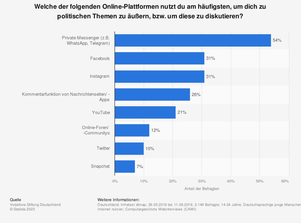 Statistik: Welche der folgenden Online-Plattformen nutzt du am häufigsten, um dich zu politischen Themen zu äußern, bzw. um diese zu diskutieren? | Statista