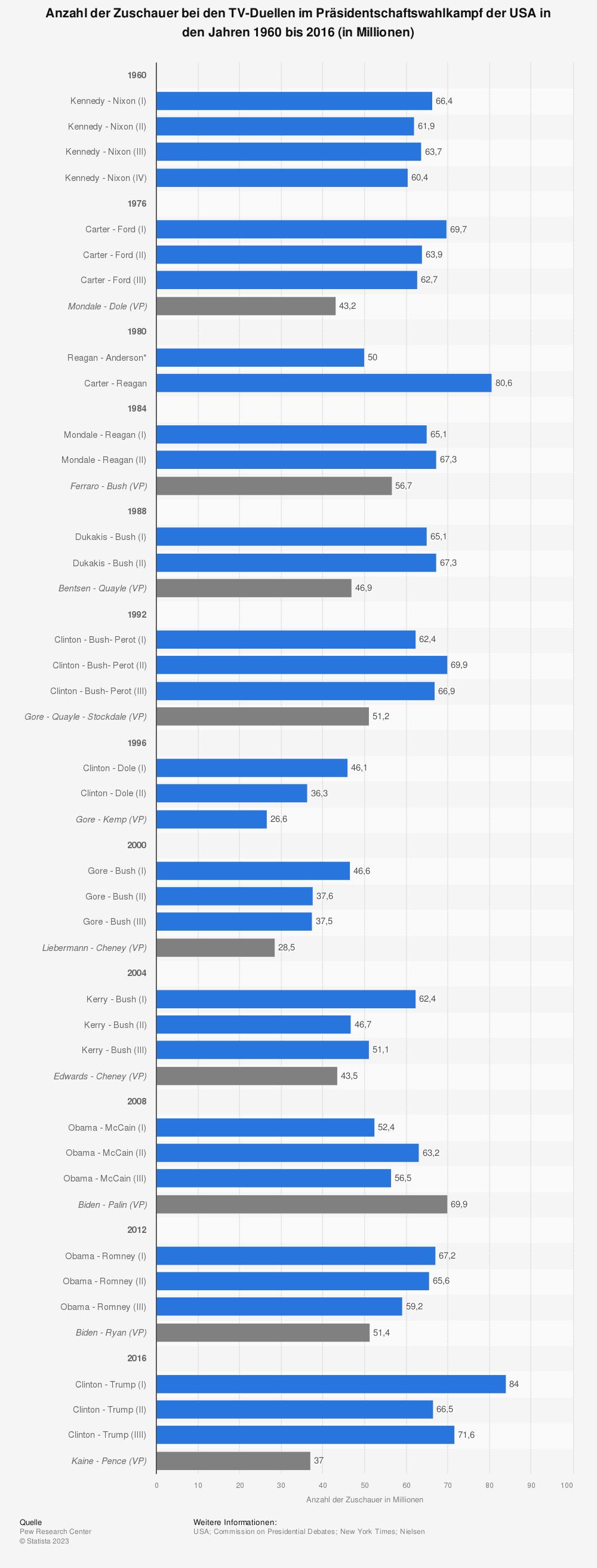 Statistik: Anzahl der Zuschauer bei den TV-Duellen im Präsidentschaftswahlkampf der USA in den Jahren 1960 bis 2016 (in Millionen)   Statista