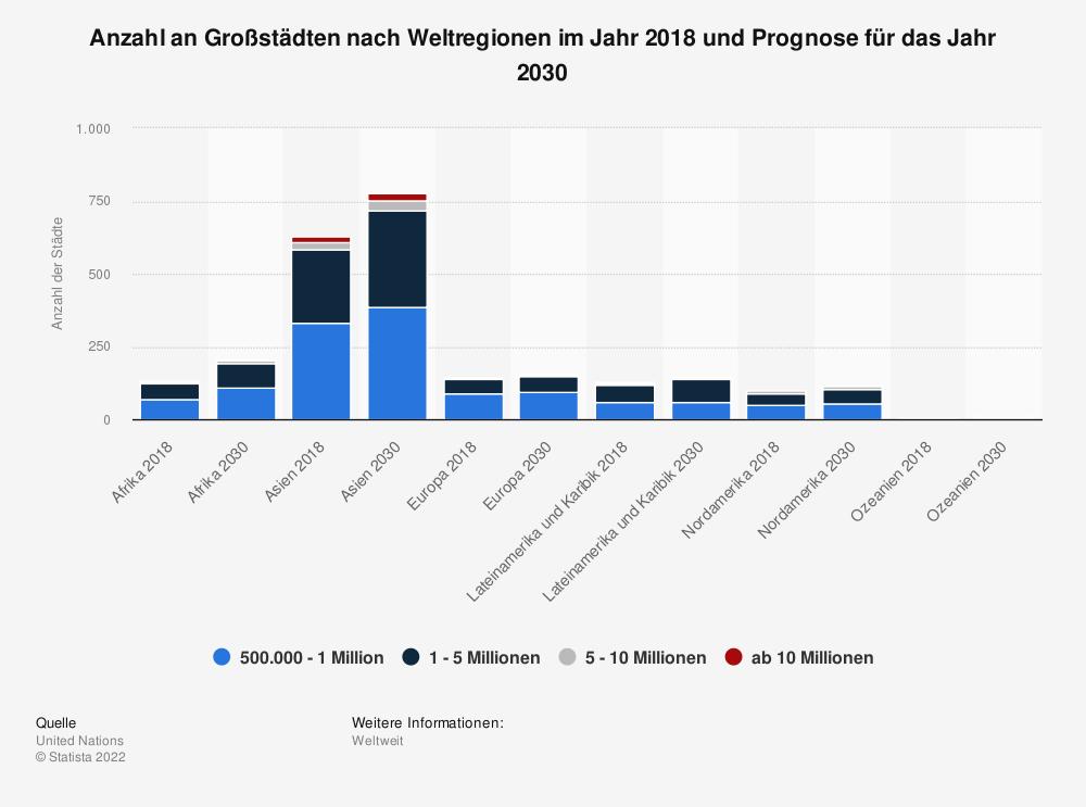 Statistik: Anzahl an Großstädten nach Weltregionen im Jahr 2018 und Prognose für das Jahr 2030 | Statista