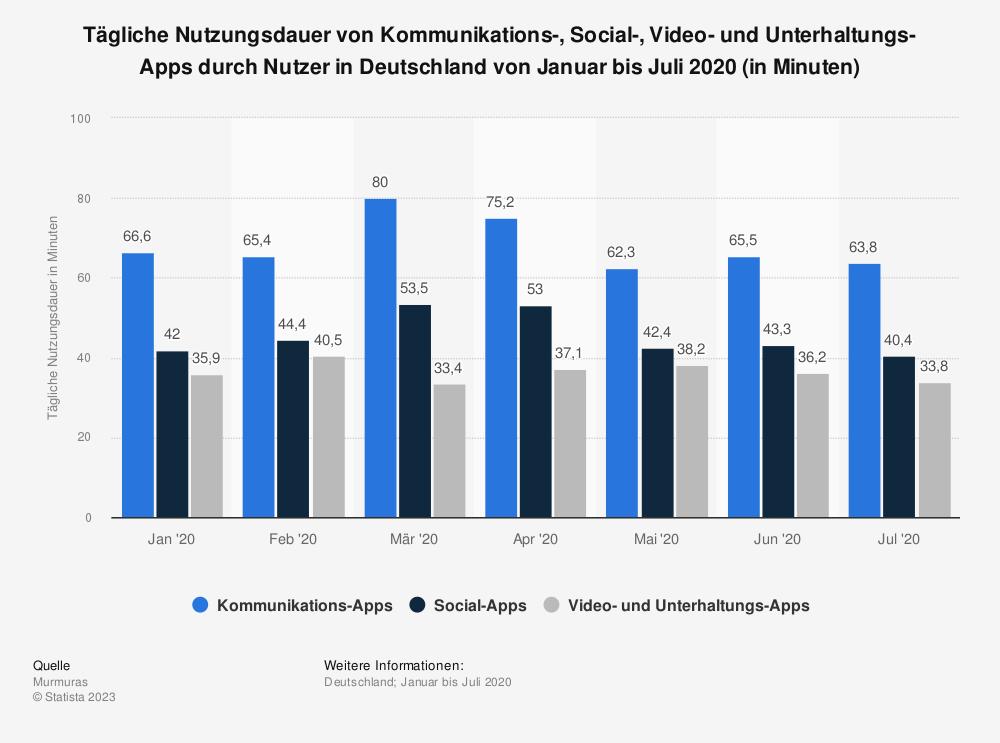 Statistik: Tägliche Nutzungsdauer von Kommunikations-, Social-, Video- und Unterhaltungs-Apps durch Nutzer in Deutschland von Januar bis Juli 2020 (in Minuten) | Statista