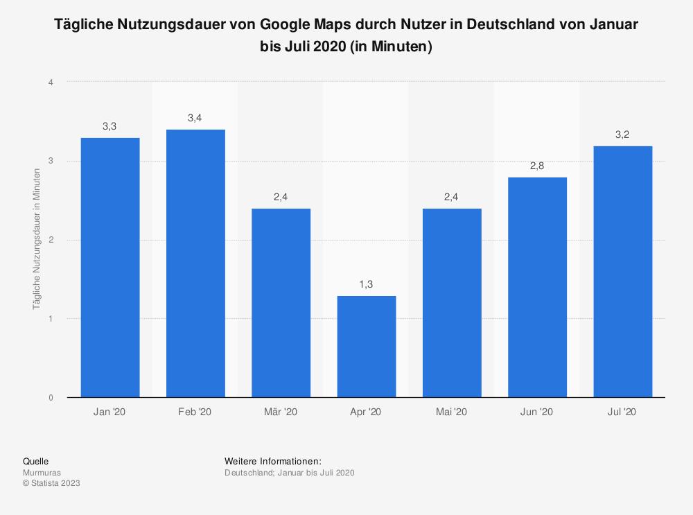 Statistik: Tägliche Nutzungsdauer von Google Maps durch Nutzer in Deutschland von Januar bis Juli 2020 (in Minuten) | Statista