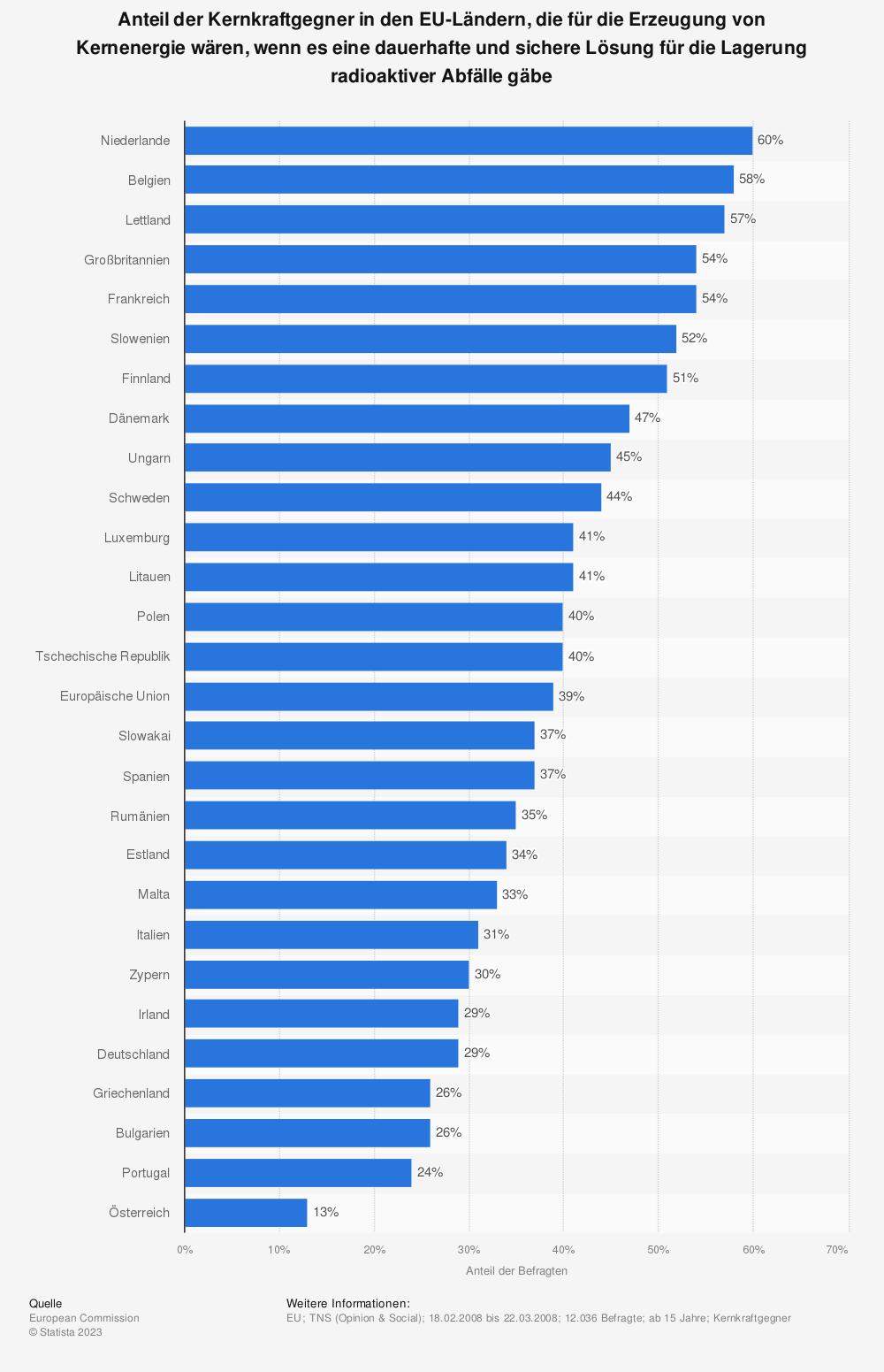 Statistik: Anteil der Kernkraftgegner in den EU-Ländern, die für die Erzeugung von Kernenergie wären, wenn es eine dauerhafte und sichere Lösung für die Lagerung radioaktiver Abfälle gäbe | Statista