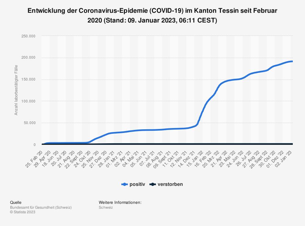 Statistik: Entwicklung der Coronavirus-Epidemie (COVID-19) im Kanton Tessin seit Februar 2020 (Stand: 21. Oktober 2021, 07:47 CEST) | Statista