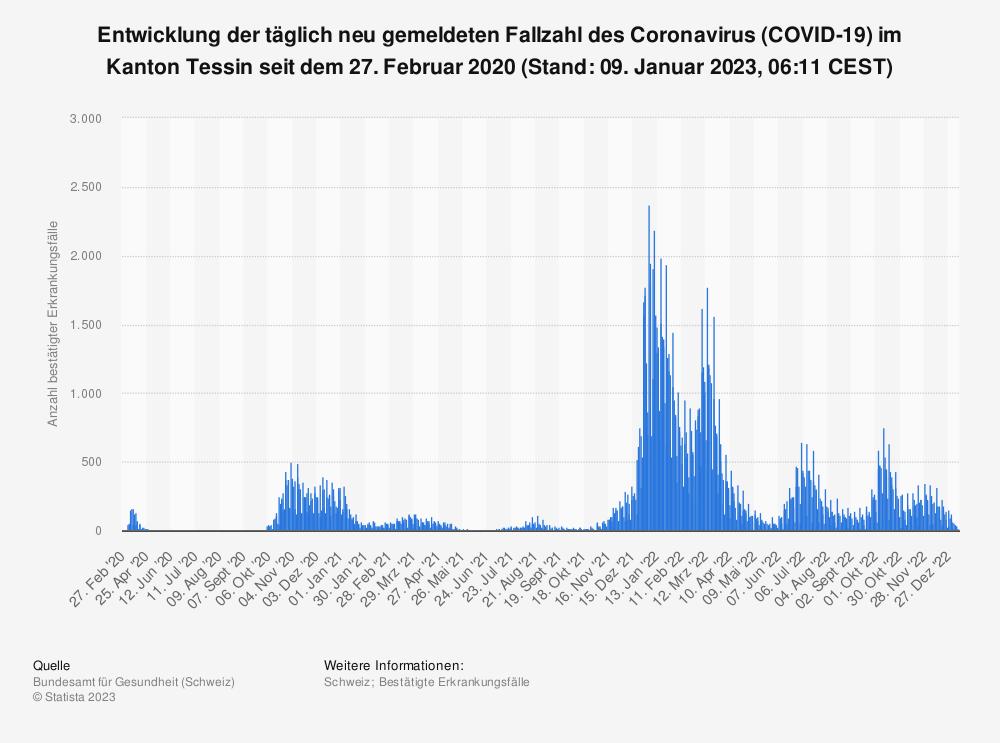 Statistik: Entwicklung der täglich neu gemeldeten Fallzahl des Coronavirus (COVID-19) im Kanton Tessin seit dem 25. Februar 2020 (Stand: 22. September 2021, 07:49 CEST)   Statista