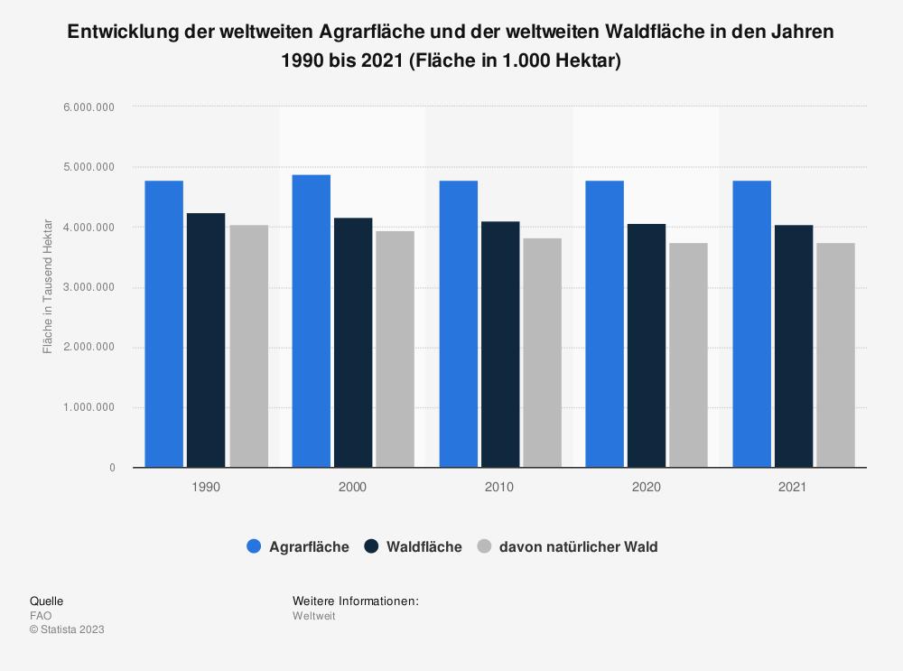 Statistik: Entwicklung der weltweiten Agrarfläche und der weltweiten Waldfläche in den Jahren 1990 bis 2018 (Fläche in 1.000 Hektar) | Statista