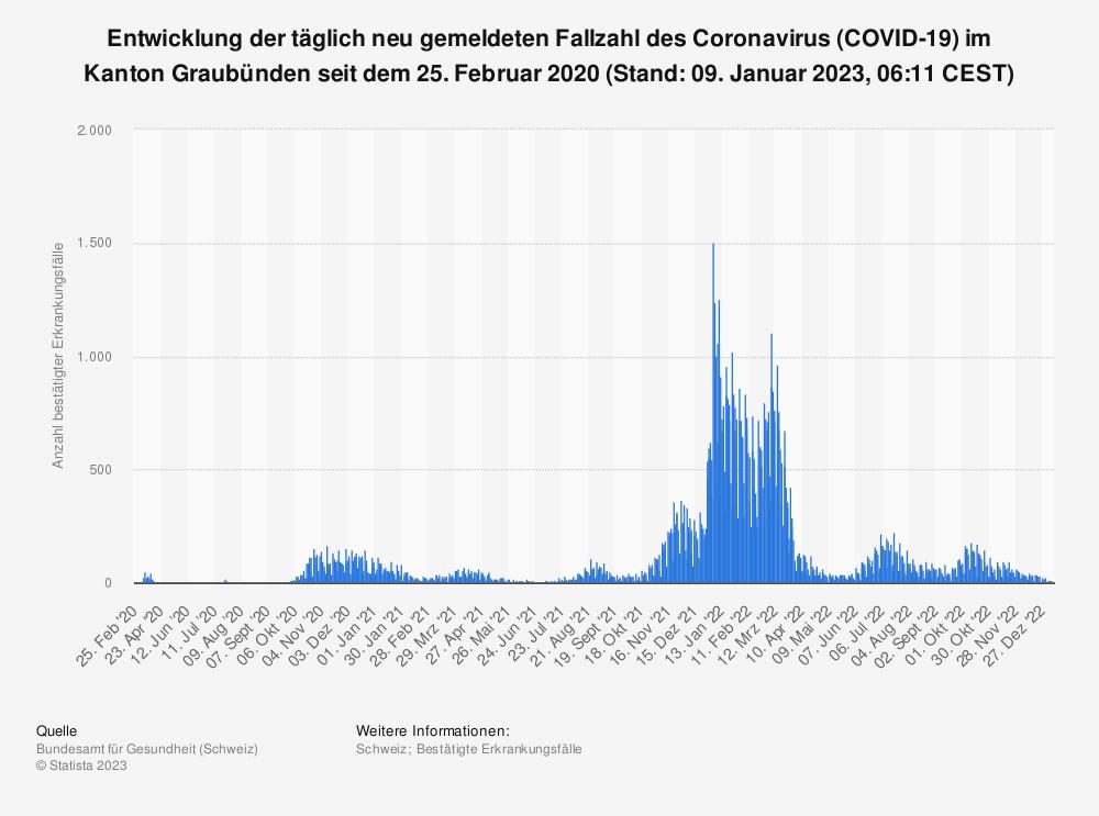 Statistik: Entwicklung der täglich neu gemeldeten Fallzahl des Coronavirus (COVID-19) im Kanton Graubünden seit 25. Februar 2020 (Stand: 17. Februar 2021, 07:51 CET)   Statista