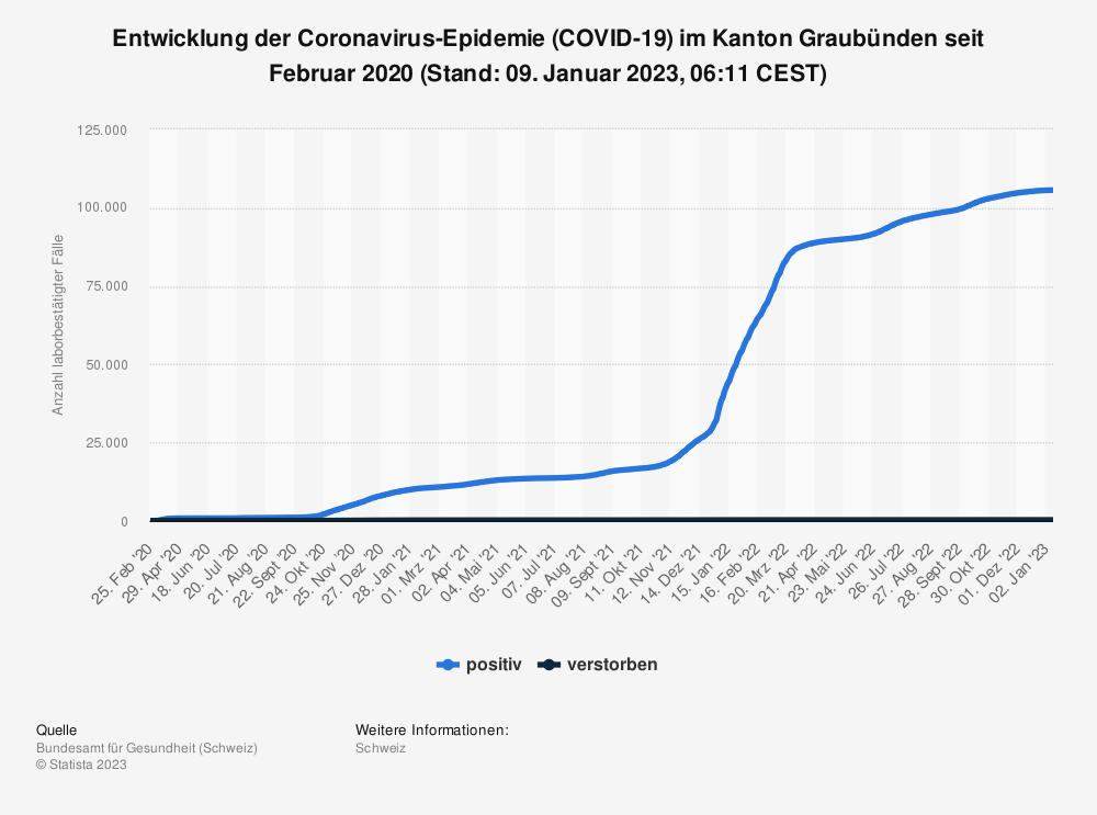 Statistik: Entwicklung der Coronavirus-Epidemie (COVID-19) im Kanton Graubünden seit Februar 2020 (Stand 28. Juli 2021, 07:51 CEST) | Statista