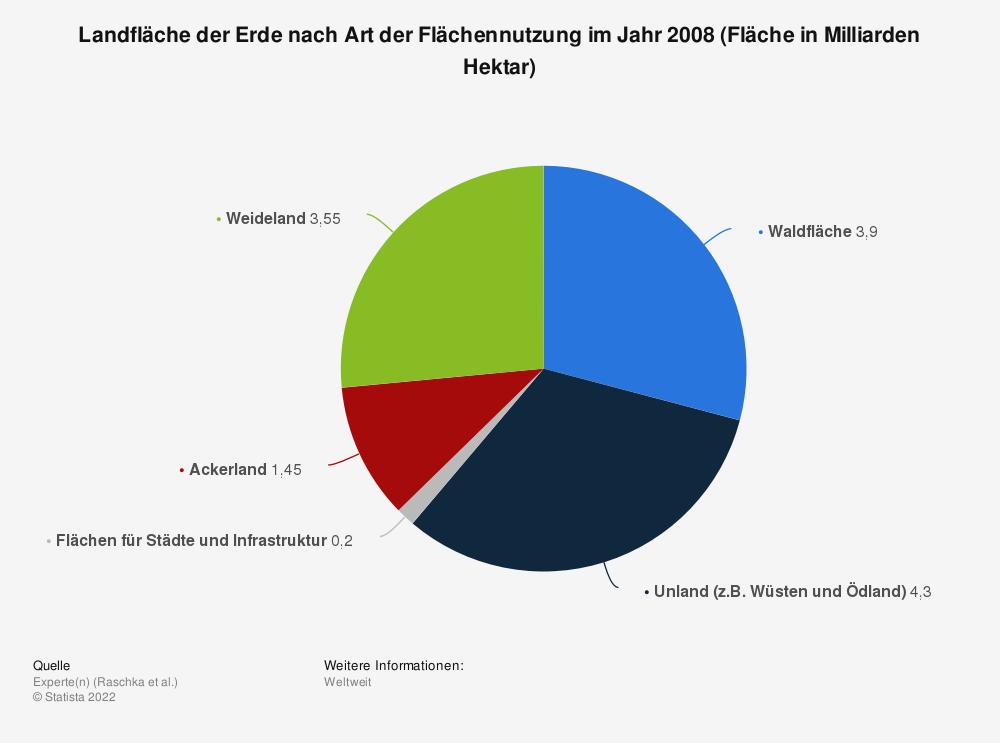 Statistik: Landfläche der Erde nach Art der Flächennutzung im Jahr 2008 (Fläche in Milliarden Hektar) | Statista
