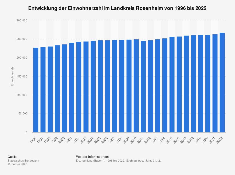 Statistik: Entwicklung der Einwohnerzahl im Landkreis Rosenheim von 1995 bis 2019 | Statista