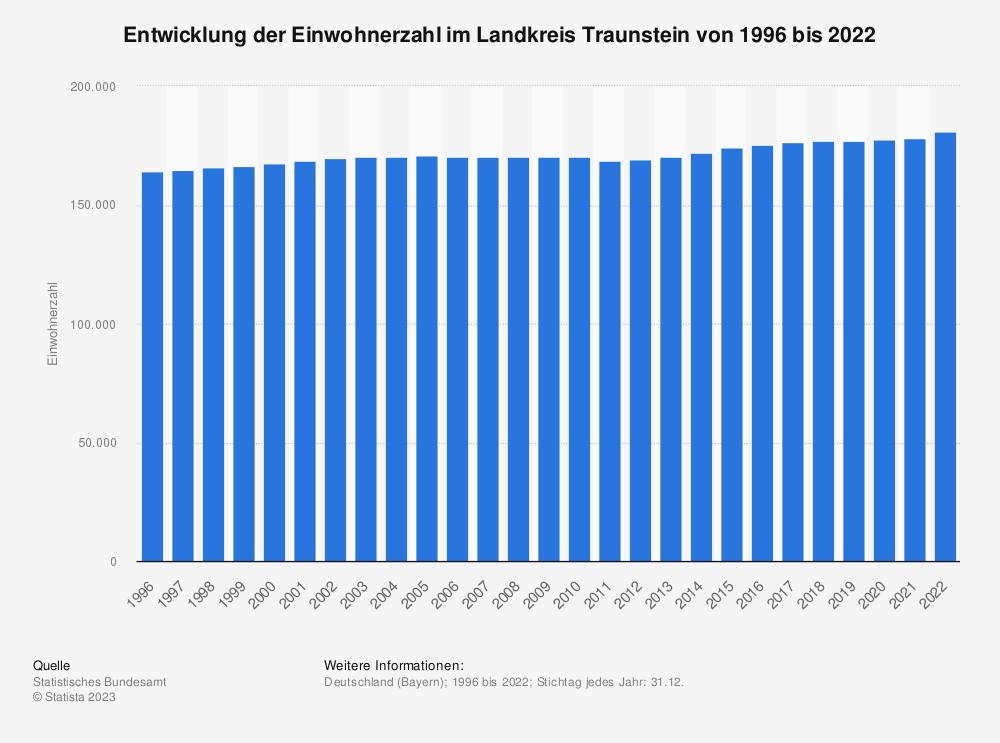 Statistik: Entwicklung der Einwohnerzahl im Landkreis Traunstein von 1995 bis 2019   Statista