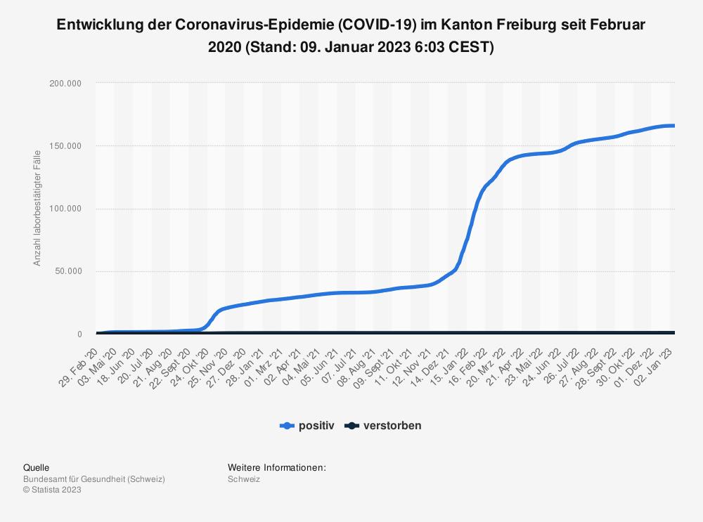 Statistik: Entwicklung der Coronavirus-Epidemie (COVID-19) im Kanton Freiburg seit Februar 2020 (Stand: 21. Juli 2021, 07:45 CEST) | Statista
