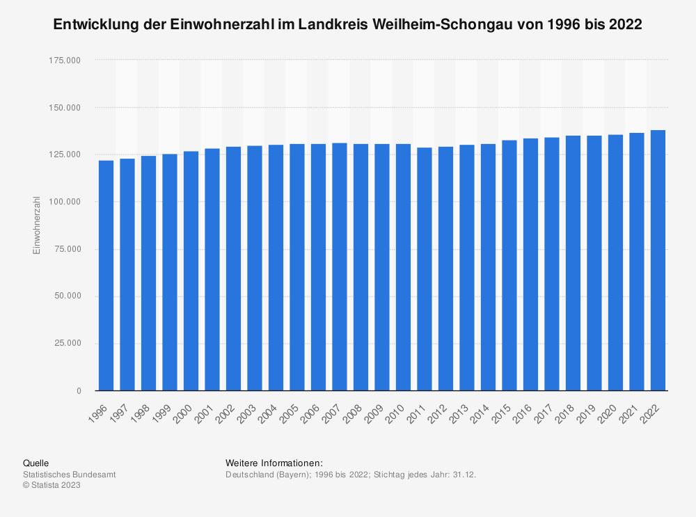 Statistik: Entwicklung der Einwohnerzahl im Landkreis Weilheim-Schongau von 1995 bis 2019   Statista