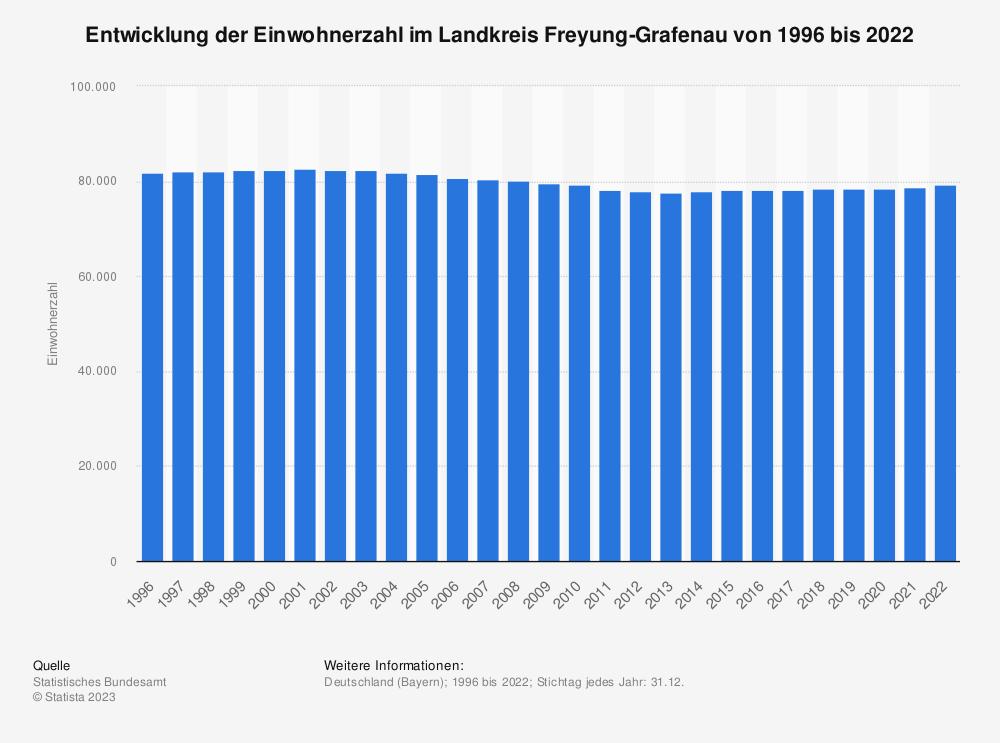 Statistik: Entwicklung der Einwohnerzahl im Landkreis Freyung-Grafenau von 1995 bis 2020 | Statista