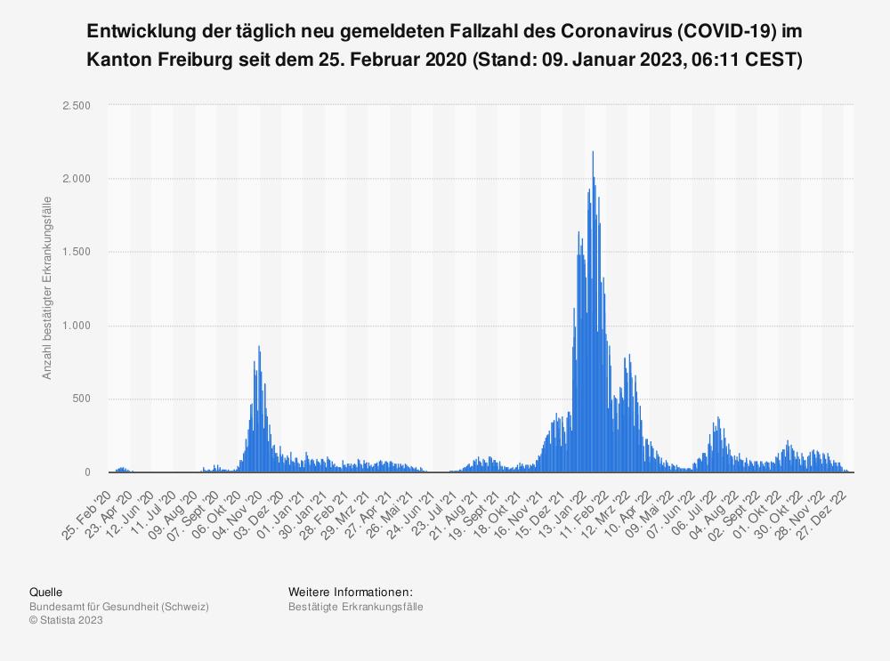 Statistik: Entwicklung der täglich neu gemeldeten Fallzahl des Coronavirus (COVID-19) im Kanton Freiburg seit 25. Februar 2020 (Stand: 11. Mai 2021, 07:46 CEST)   Statista