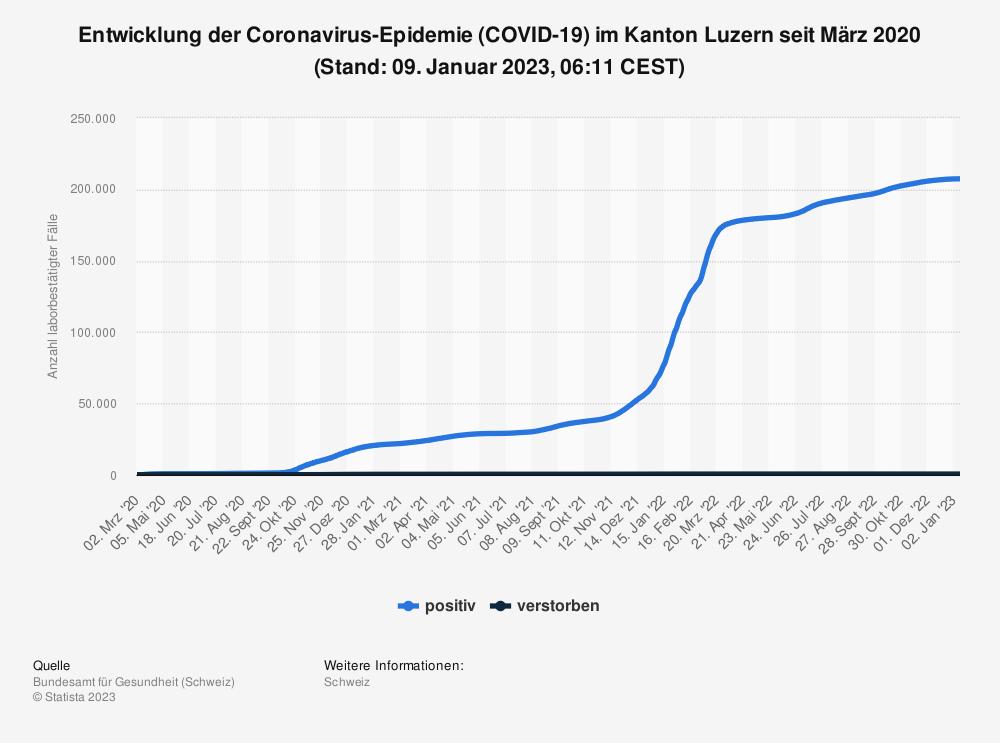 Statistik: Entwicklung der Coronavirus-Epidemie (COVID-19) im Kanton Luzern seit Februar 2020 (Stand: 22. Februar 2021, 07:53 CET) | Statista