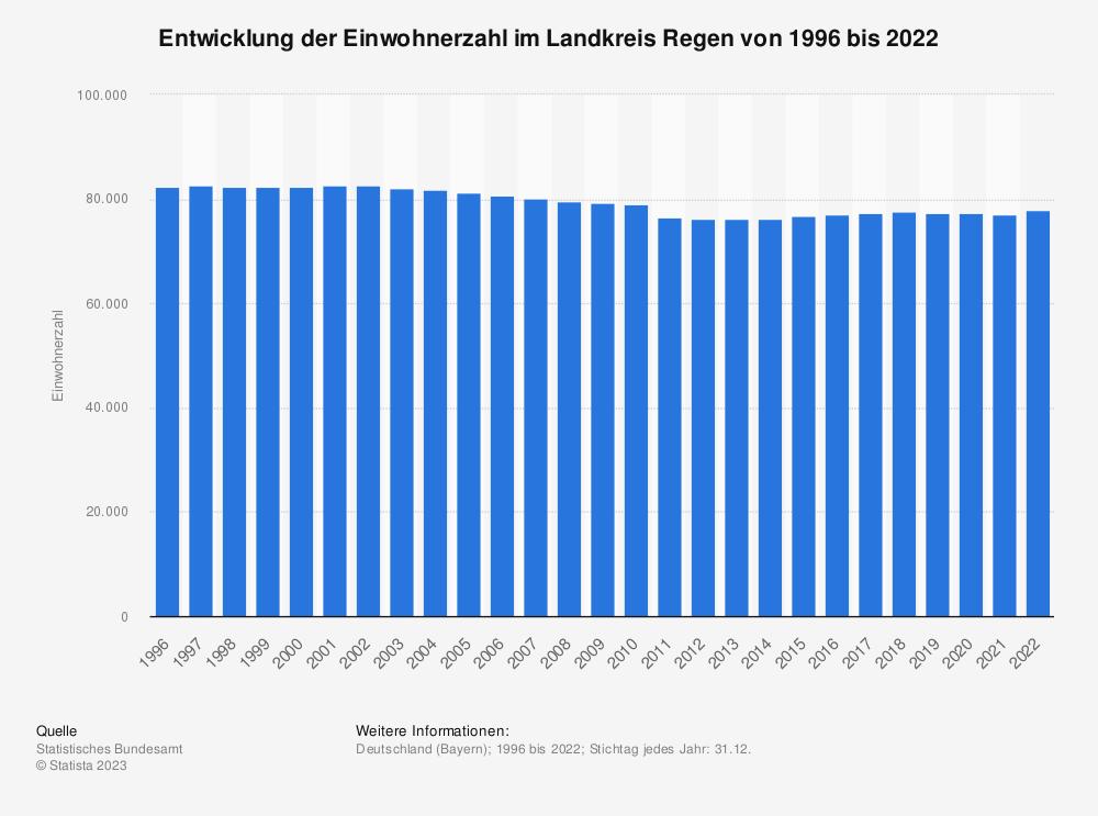 Statistik: Entwicklung der Einwohnerzahl im Landkreis Regen von 1995 bis 2019 | Statista