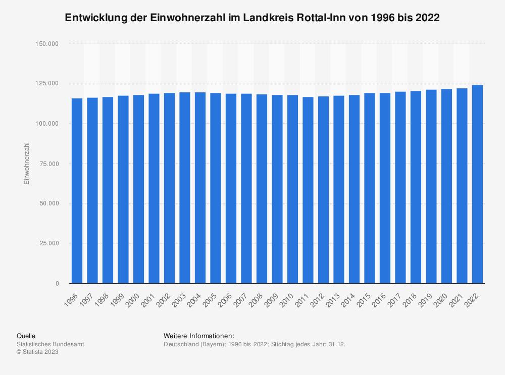 Statistik: Entwicklung der Einwohnerzahl im Landkreis Rottal-Inn von 1995 bis 2020 | Statista