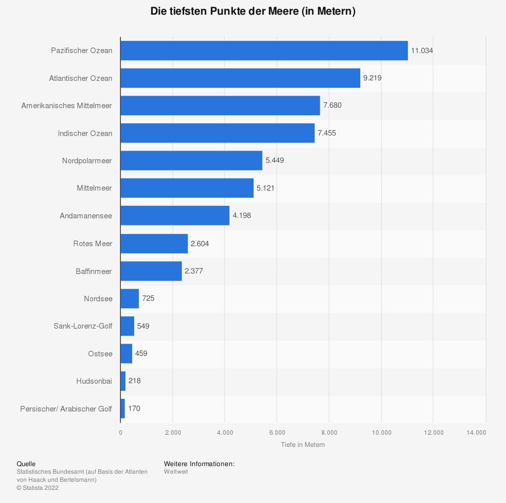 Statistik: Die tiefsten Punkte der Meere (in Metern) | Statista