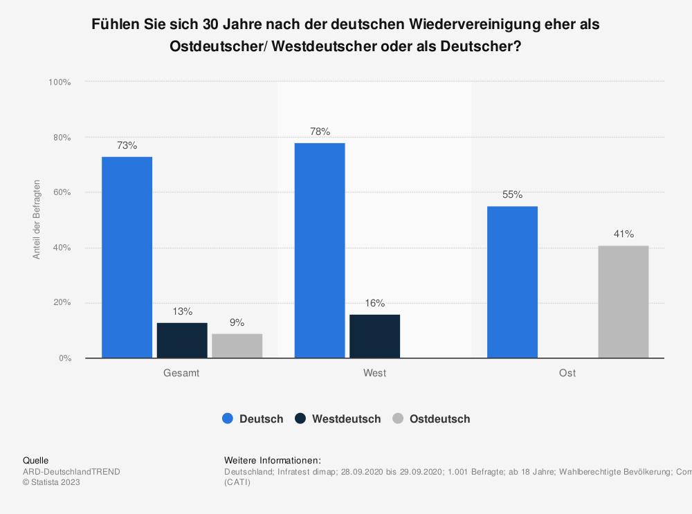 Statistik: Fühlen Sie sich 30 Jahre nach der deutschen Wiedervereinigung eher als Ostdeutscher/ Westdeutscher oder als Deutscher? | Statista