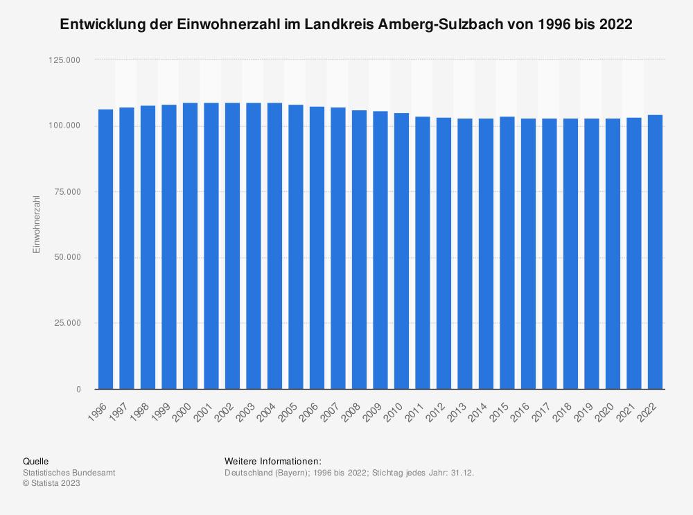 Statistik: Entwicklung der Einwohnerzahl im Landkreis Amberg-Sulzbach von 1995 bis 2019   Statista