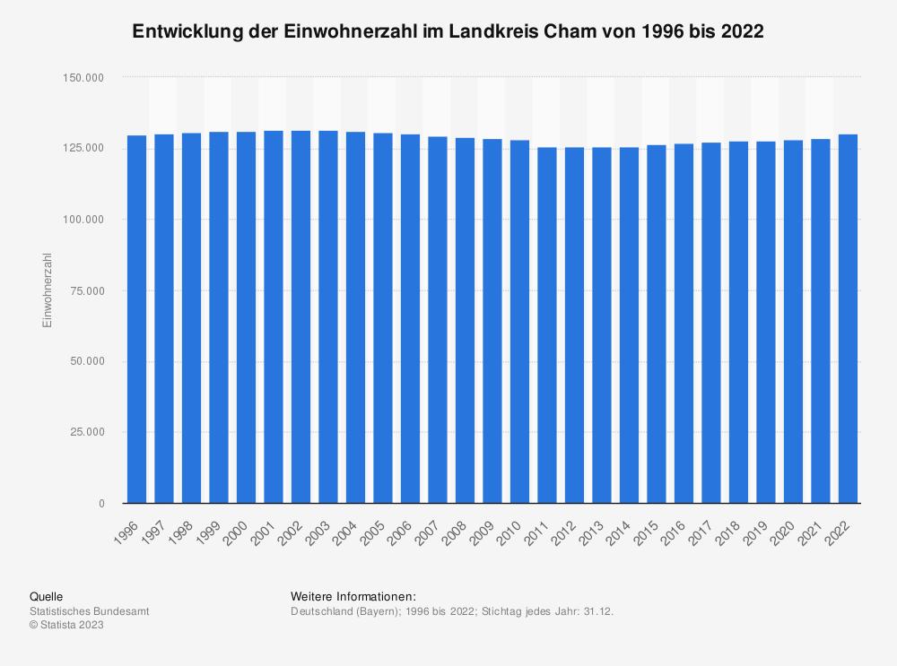Statistik: Entwicklung der Einwohnerzahl im Landkreis Cham von 1995 bis 2019   Statista