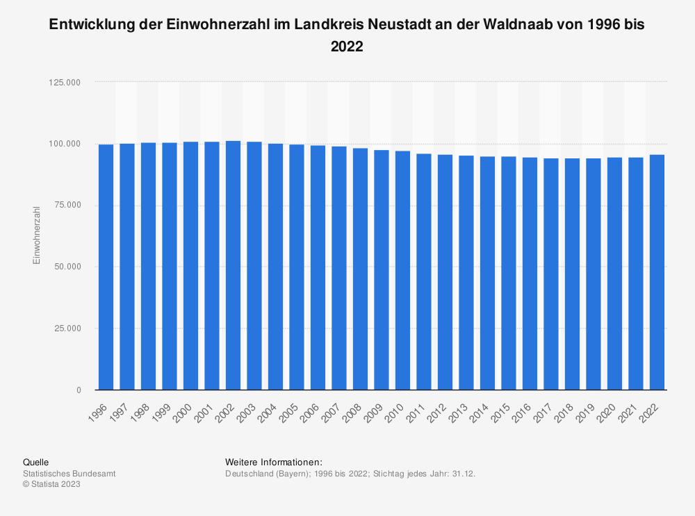 Statistik: Entwicklung der Einwohnerzahl im Landkreis Neustadt an der Waldnaab von 1995 bis 2019   Statista