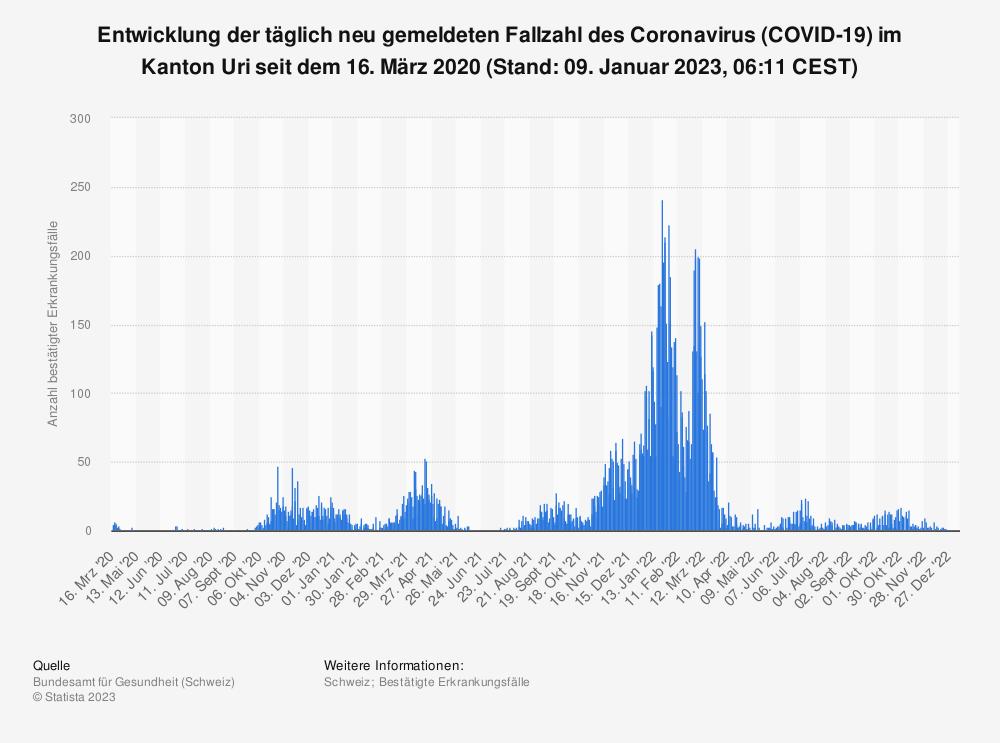 Statistik: Entwicklung der täglich neu gemeldeten Fallzahl des Coronavirus (COVID-19) im Kanton Uri seit 25. Februar 2020 (Stand: 05. Mai 2021, 07:43 CEST) | Statista