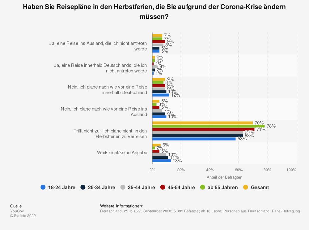 Statistik: Haben Sie Reisepläne in den Herbstferien, die Sie aufgrund der Corona-Krise ändern müssen? | Statista